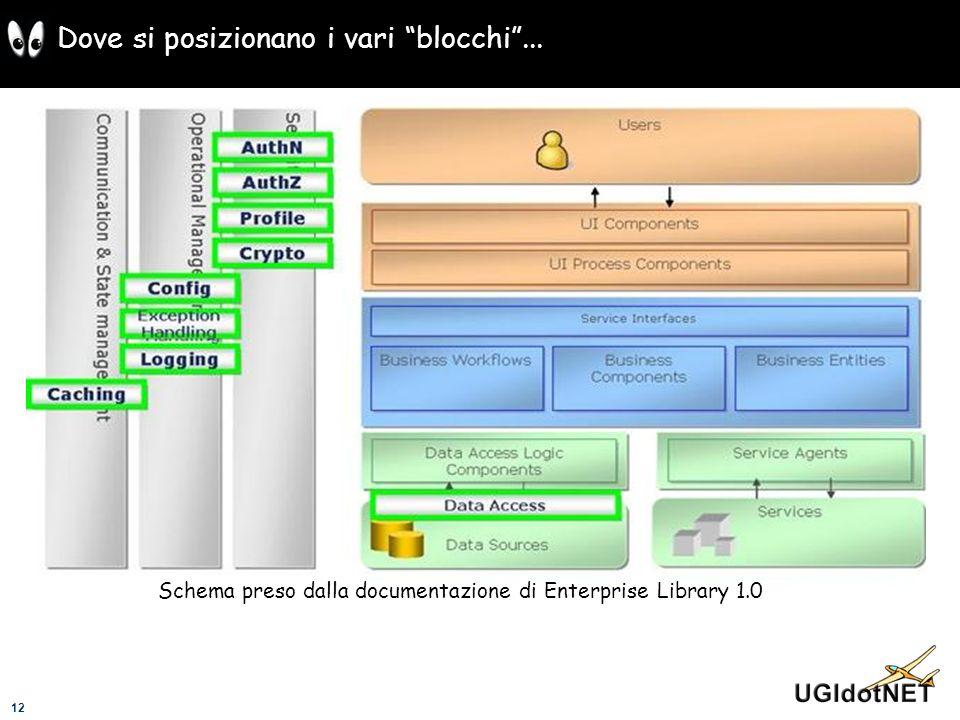 12 Dove si posizionano i vari blocchi... Schema preso dalla documentazione di Enterprise Library 1.0