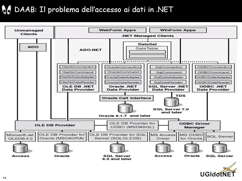14 DAAB: Il problema dellaccesso ai dati in.NET