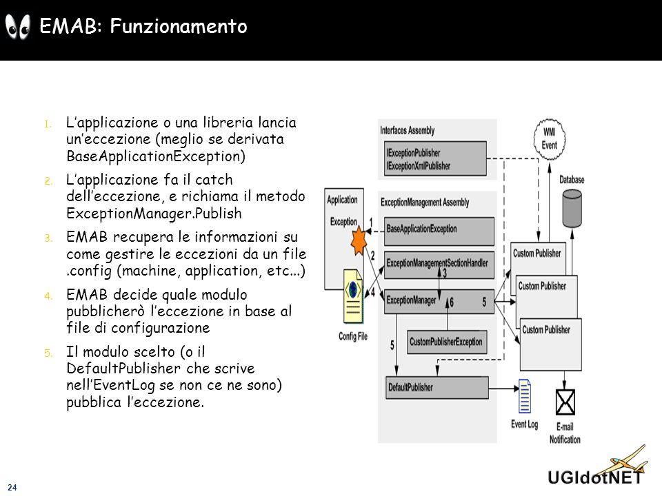 24 EMAB: Funzionamento 1. Lapplicazione o una libreria lancia uneccezione (meglio se derivata BaseApplicationException) 2. Lapplicazione fa il catch d