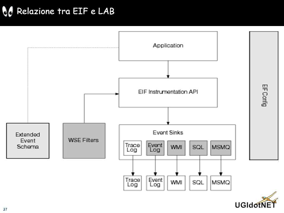 27 Relazione tra EIF e LAB