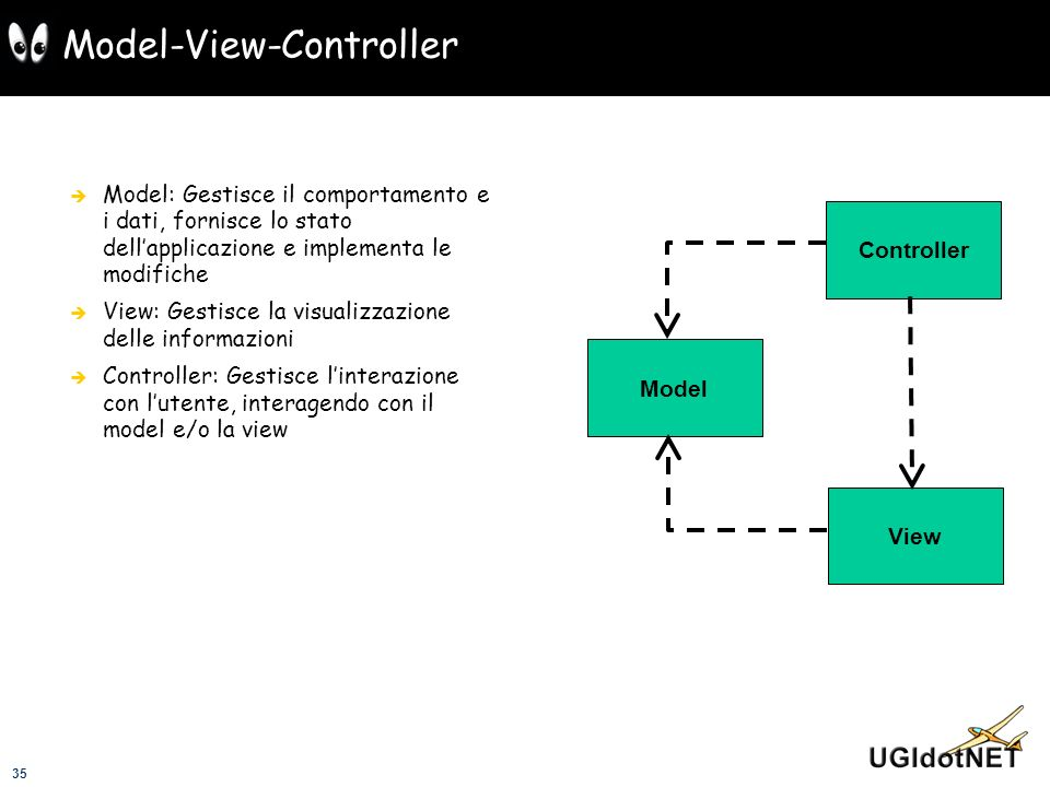 35 Model-View-Controller Model: Gestisce il comportamento e i dati, fornisce lo stato dellapplicazione e implementa le modifiche View: Gestisce la vis