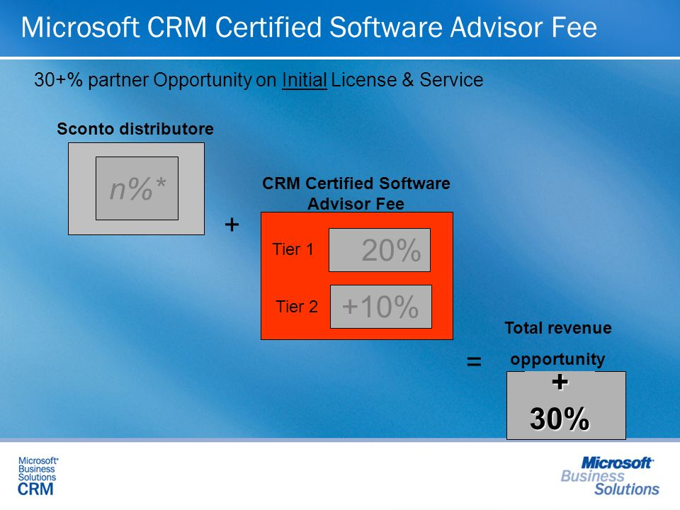 Microsoft CRM Certified Software Advisor Fee n%* 20% +10% +30% + = CRM Certified Software Advisor Fee Sconto distributore Total revenue opportunity Ti