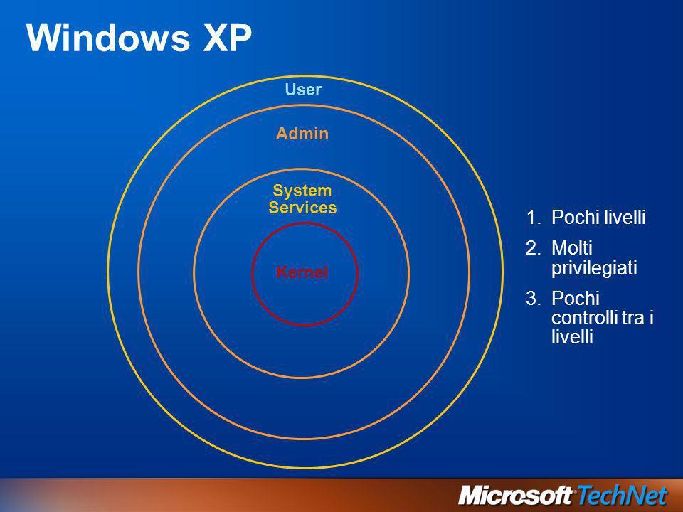 Windows XP User Kernel Admin System Services 1.Pochi livelli 2.Molti privilegiati 3.Pochi controlli tra i livelli