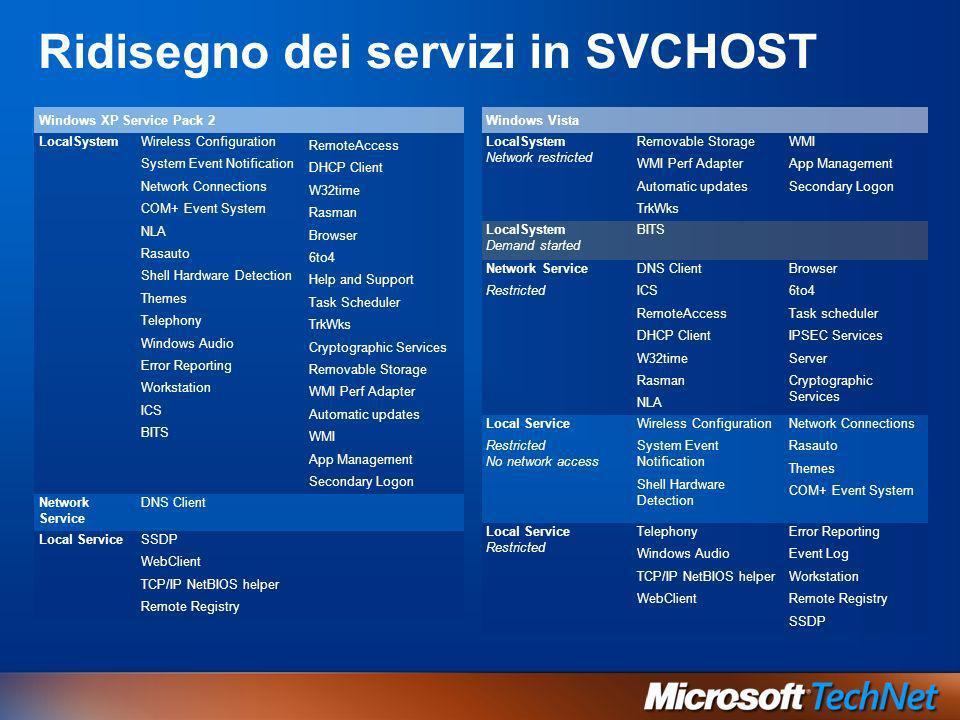 Ridisegno dei servizi in SVCHOST Windows XP Service Pack 2 LocalSystemWireless Configuration System Event Notification Network Connections COM+ Event
