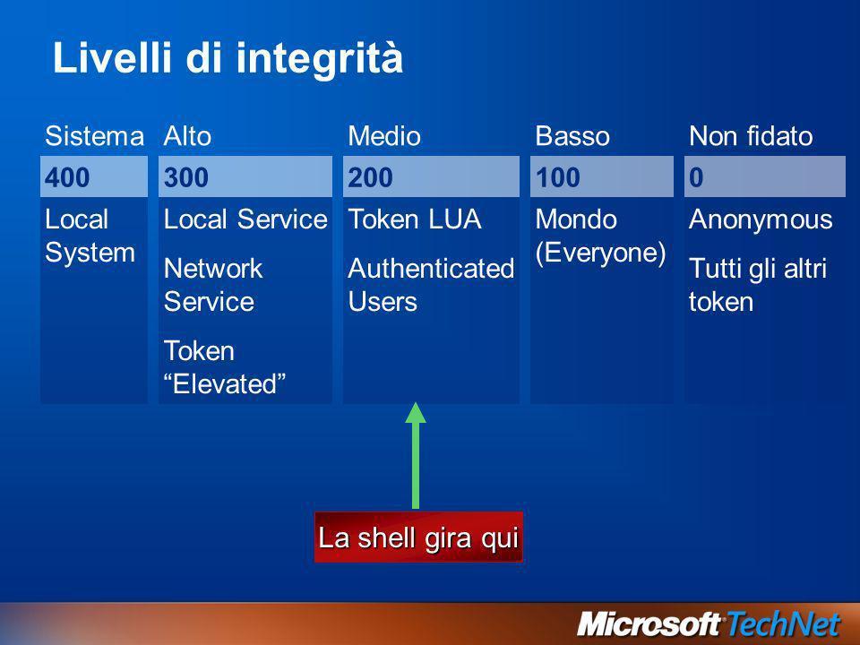 Livelli di integrità SistemaAltoMedioBassoNon fidato 4003002001000 Local System Local Service Network Service Token Elevated Token LUA Authenticated U