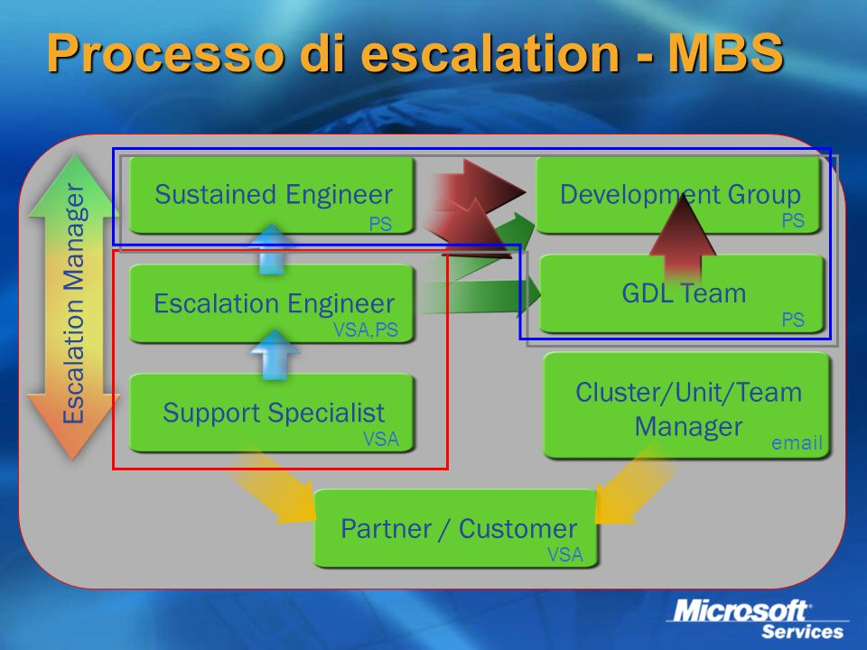 Processo di escalation - MBS Partner / Customer Support Specialist Escalation Engineer Sustained EngineerDevelopment Group GDL Team Cluster/Unit/Team