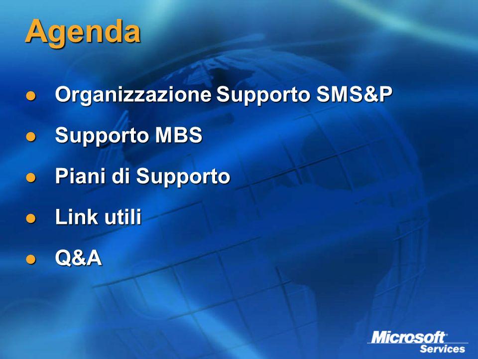 Agenda Organizzazione Supporto SMS&P Organizzazione Supporto SMS&P Supporto MBS Supporto MBS Piani di Supporto Piani di Supporto Link utili Link utili