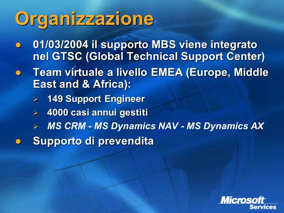 Organizzazione 01/03/2004 il supporto MBS viene integrato nel GTSC (Global Technical Support Center) 01/03/2004 il supporto MBS viene integrato nel GT