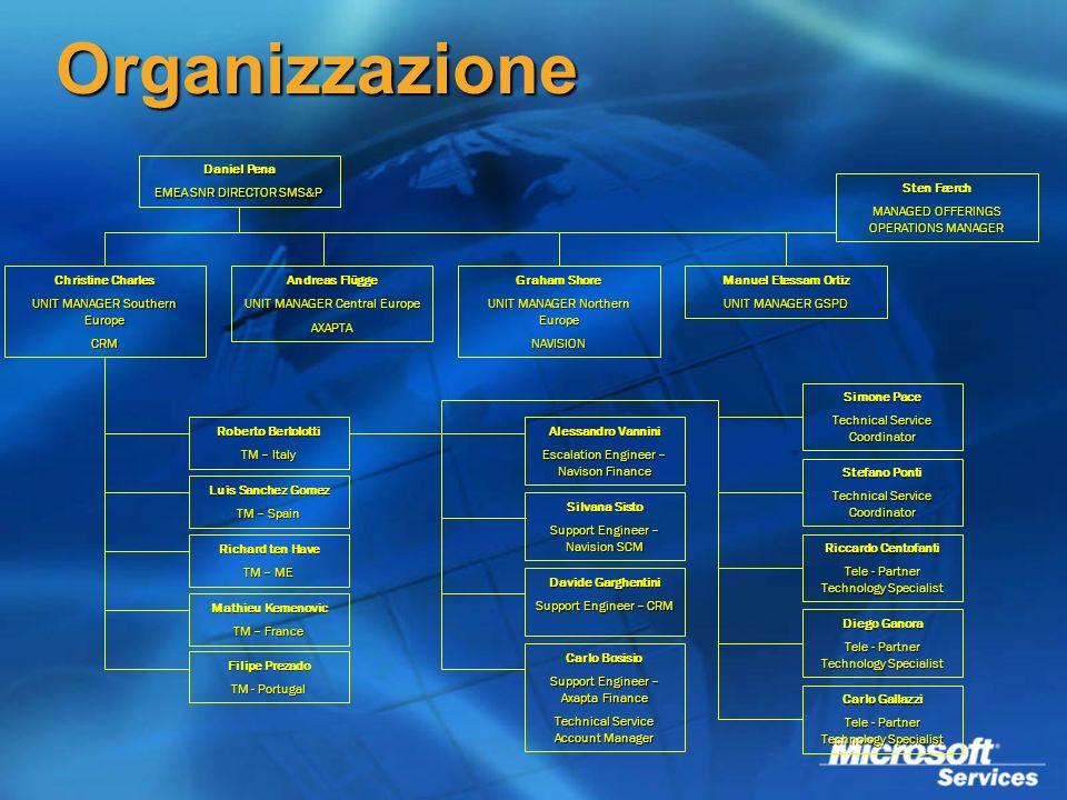 Organizzazione Daniel Pena EMEA SNR DIRECTOR SMS&P Luis Sanchez Gomez TM – Spain Roberto Bertolotti TM – Italy Richard ten Have TM – ME Mathieu Kemeno