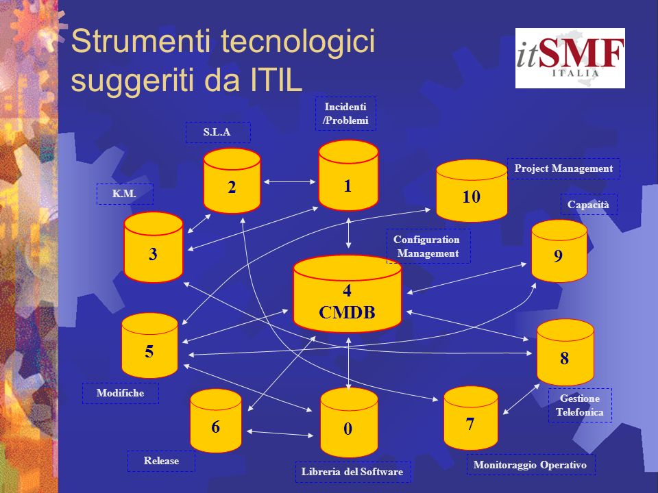 3 8 2 7 9 10 5 6 4 CMDB 0 1 Incidenti /Problemi S.L.A K.M. Modifiche Release Libreria del Software Project Management Capacità Monitoraggio Operativo