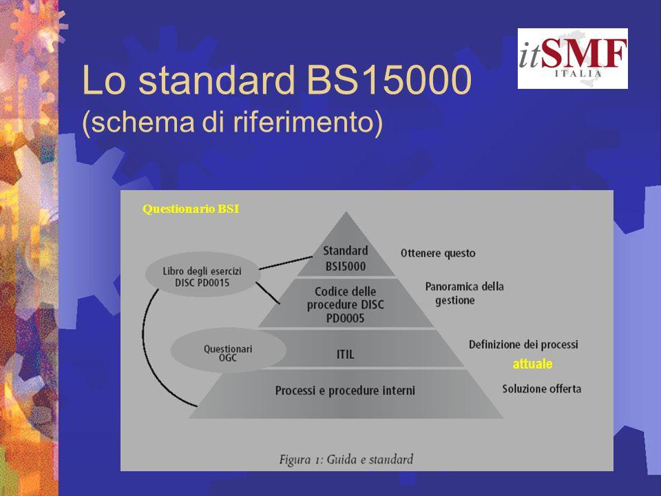 Lo standard BS15000 (schema di riferimento) attuale Questionario BSI