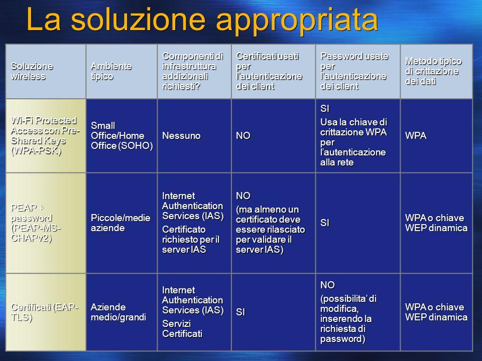 La soluzione appropriata Soluzione wireless Ambiente tipico Componenti di infrastruttura addizionali richiesti? Certificati usati per lautenticazione