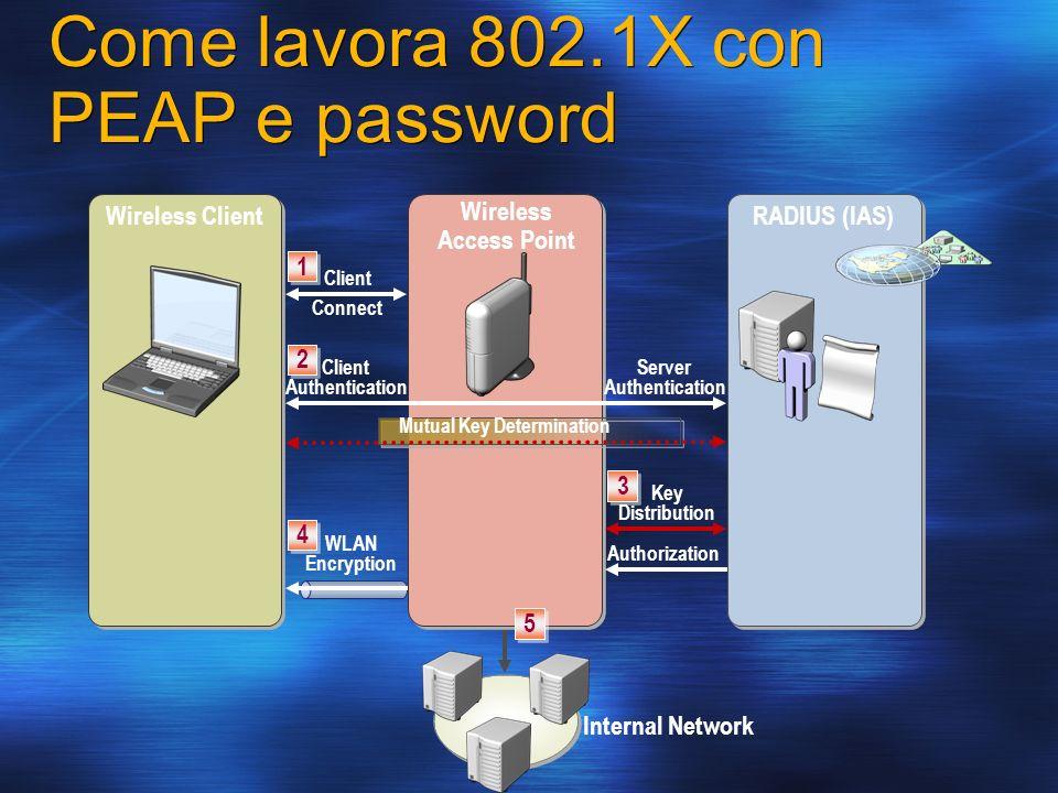 Come lavora 802.1X con PEAP e password Wireless ClientRADIUS (IAS) 1 1 Client Connect Wireless Access Point 2 2 Client Authentication Server Authentic