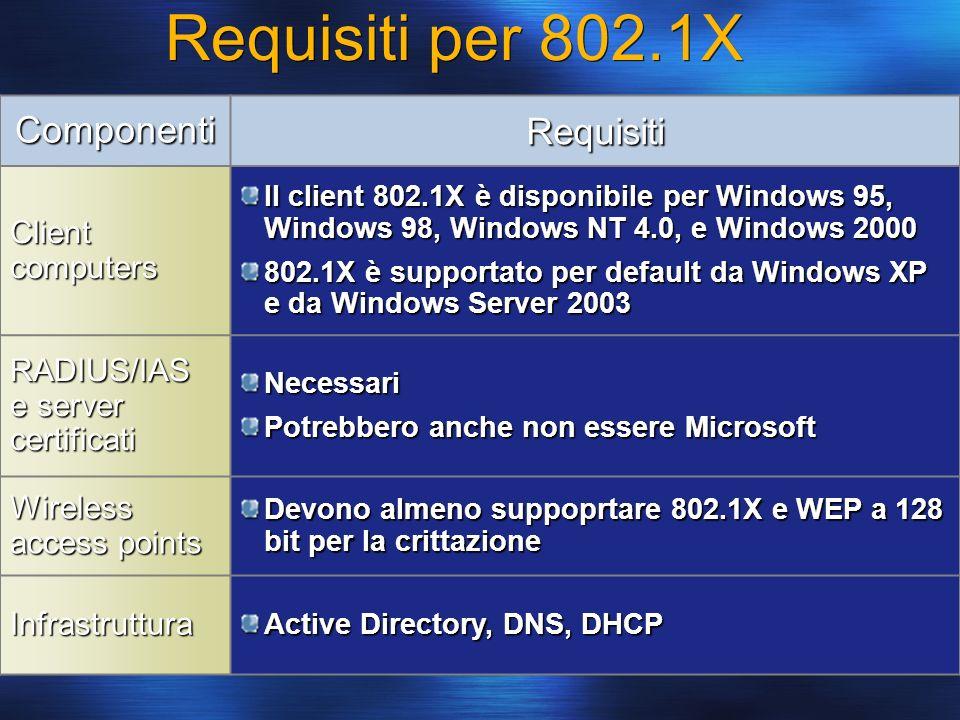 Requisiti per 802.1X ComponentiRequisiti Client computers Il client 802.1X è disponibile per Windows 95, Windows 98, Windows NT 4.0, e Windows 2000 80