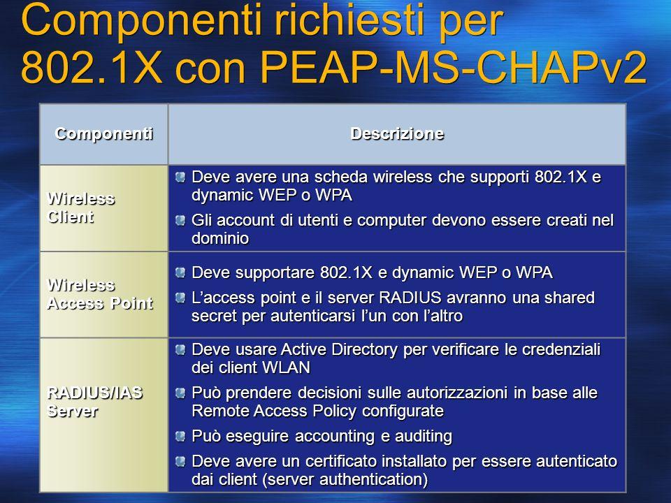 Componenti richiesti per 802.1X con PEAP-MS-CHAPv2 ComponentiDescrizione Wireless Client Deve avere una scheda wireless che supporti 802.1X e dynamic
