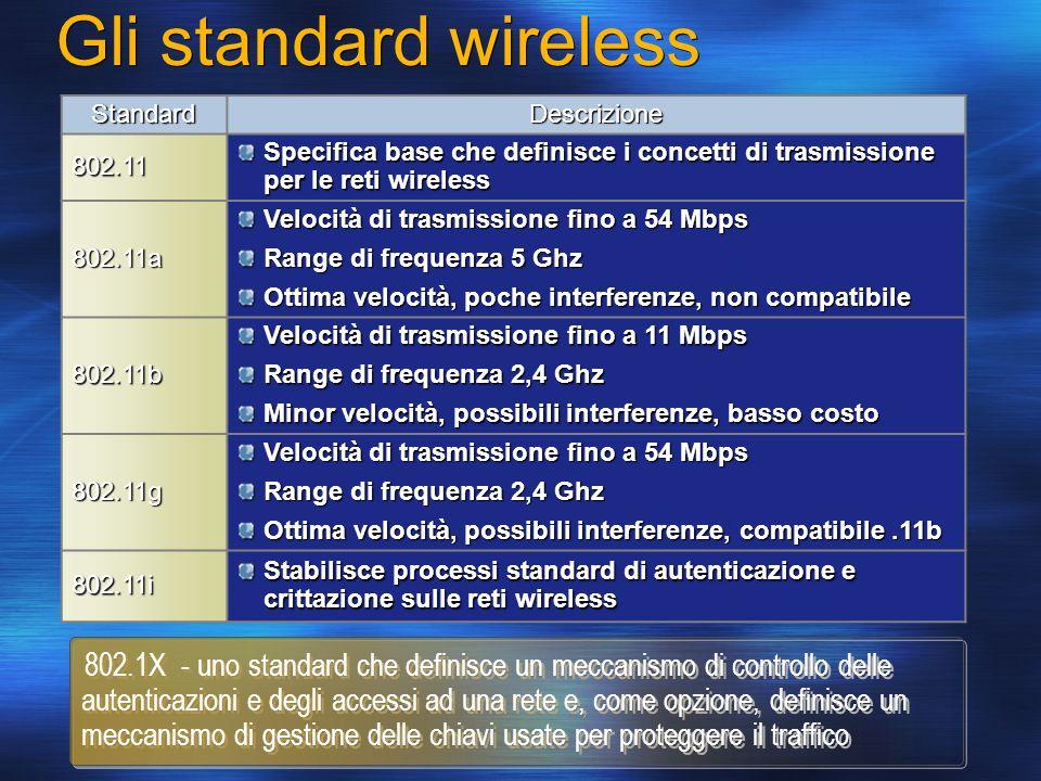 Gli standard wireless StandardDescrizione802.11 Specifica base che definisce i concetti di trasmissione per le reti wireless 802.11a Velocità di trasm