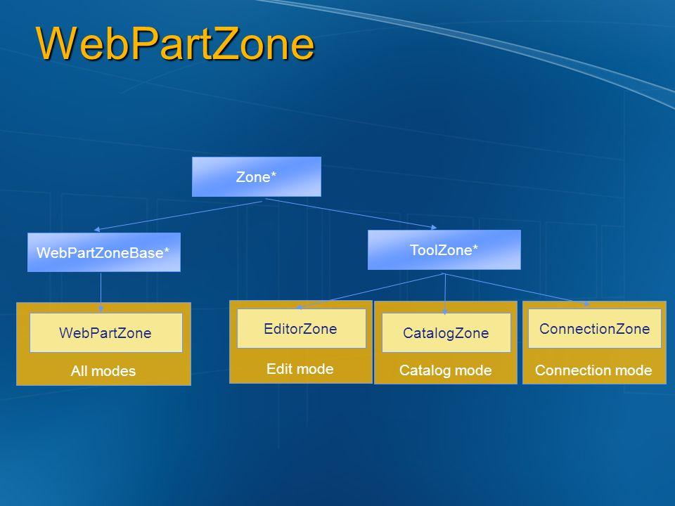 WebPartZone Edit mode Connection modeCatalog mode All modes Zone* WebPartZoneBase* ToolZone* CatalogZone WebPartZone EditorZoneConnectionZone