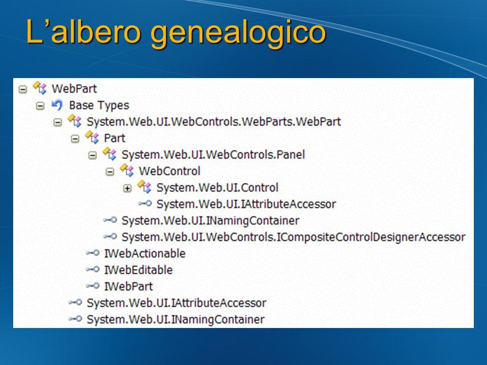 Lalbero genealogico