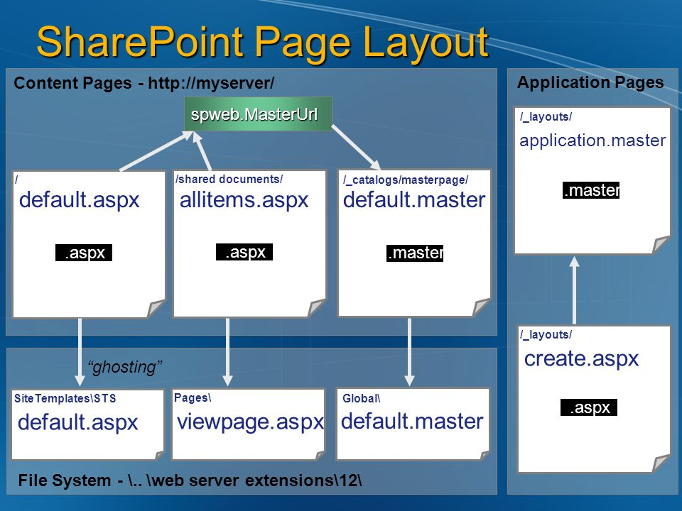 SharePoint Page Layout default.aspx spweb.MasterUrl.aspx.master Content Pages - http://myserver/ //_catalogs/masterpage/ allitems.aspx.aspx /shared do