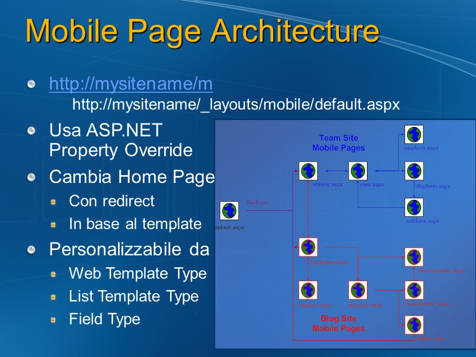Mobile Page Architecture http://mysitename/m http://mysitename/m http://mysitename/_layouts/mobile/default.aspx Usa ASP.NET Property Override Cambia H