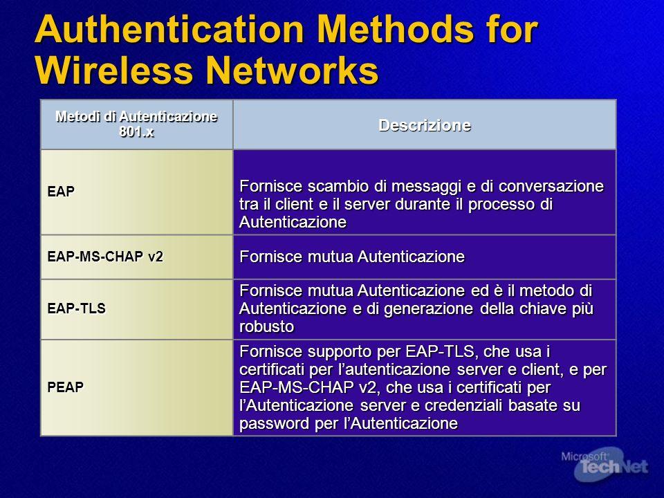 Authentication Methods for Wireless Networks Metodi di Autenticazione 801.x Descrizione EAP Fornisce scambio di messaggi e di conversazione tra il cli