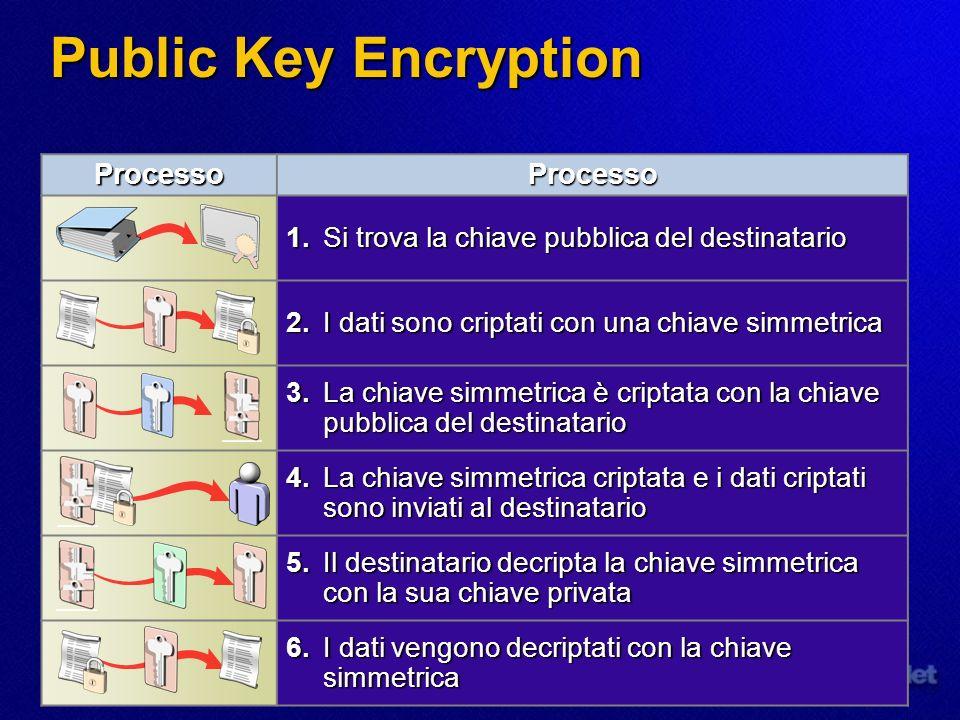 Public Key Encryption ProcessoProcesso 1.Si trova la chiave pubblica del destinatario 2.I dati sono criptati con una chiave simmetrica 3.La chiave sim