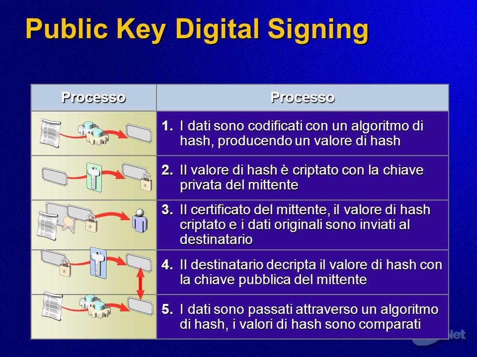 Public Key Digital Signing ProcessoProcesso 1.I dati sono codificati con un algoritmo di hash, producendo un valore di hash 2.Il valore di hash è crip