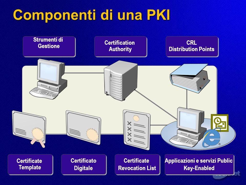 Componenti di una PKI Strumenti di Gestione Strumenti di Gestione Certification Authority CRL Distribution Points Certificate Template Certificato Dig