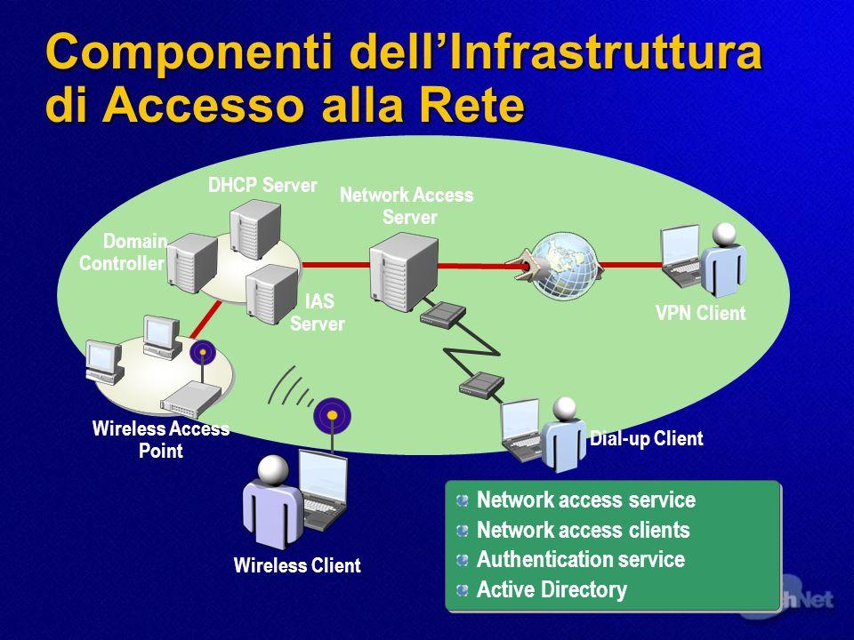 Network Access Authentication Autenticazione Verifica lidentificazione di un utente remoto verso il servizio di rete a cui lutente remoto sta cercando di accedere (logon interattivo) Autorizzazione Verifica che il tentativo di connessione sia permesso; lautorizzazione avviene dopo un tentativo di logon con successo Metodi di Autenticazione Remota e wireless: MS-CHAP MS-CHAP v2 EAP EAP-TLS PEAP RADIUS MS-CHAP MS-CHAP v2 EAP EAP-TLS PEAP RADIUS