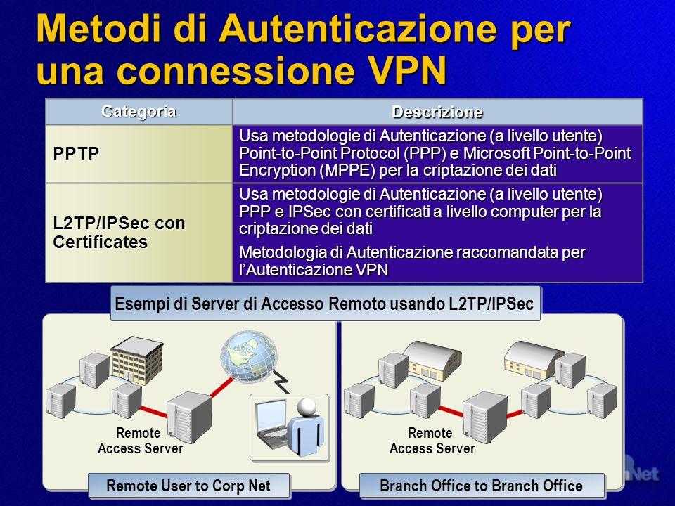 Metodi di Autenticazione dial-up: Metodi di Autenticazione per una connessione Dial-up Remote Access Server Remote Access User Metodo più sicuro: EAP-TLS with Smart Cards Mutual Authentication MS-CHAP MS-CHAP v2 MS-CHAP MS-CHAP v2 EAP-TLS RADIUS EAP-TLS RADIUS