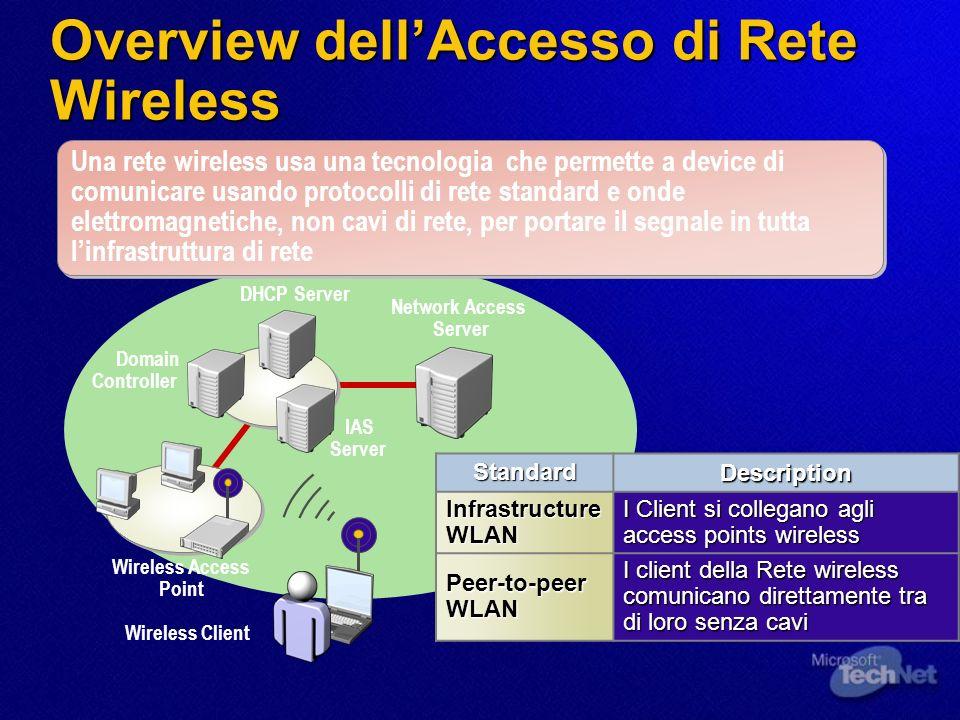 Network Access Server IAS Server DHCP Server Domain Controller Wireless Access Point Wireless Client Overview dellAccesso di Rete Wireless Una rete wi