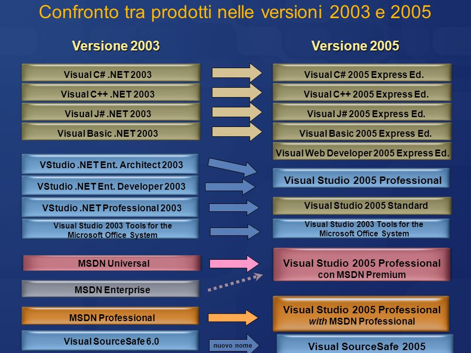 Visual Studio 2005 Professional VStudio.NET Ent. Architect 2003 VStudio.NET Ent. Developer 2003 VStudio.NET Professional 2003 Visual Studio 2005 Stand