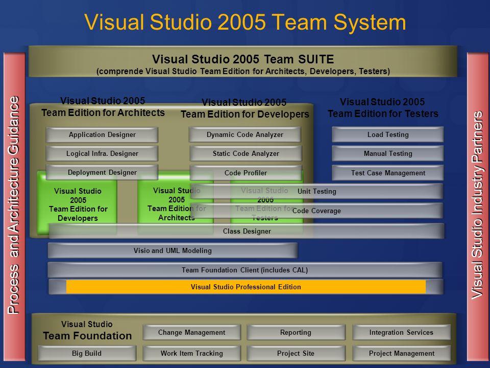 Visual Studio Team Foundation Visual Studio 2005 Team System Change ManagementWork Item TrackingReportingProject SiteIntegration ServicesProject Manag