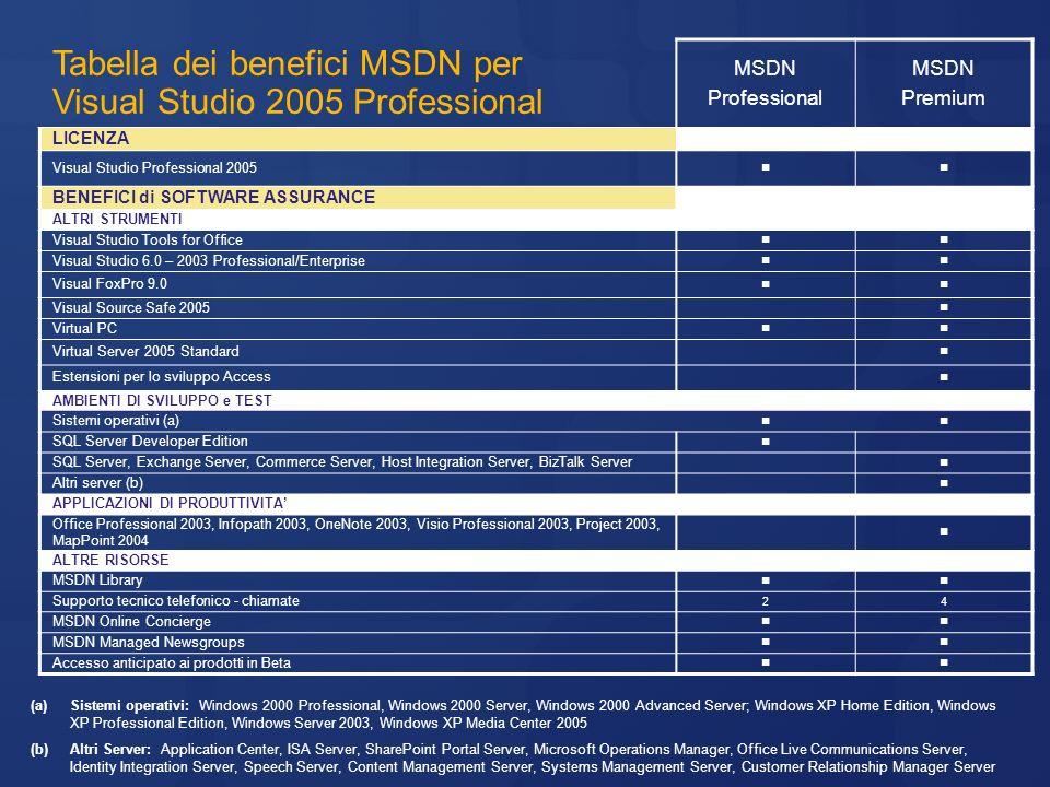 Tabella dei benefici MSDN per Visual Studio 2005 Professional MSDN Professional MSDN Premium LICENZA Visual Studio Professional 2005 BENEFICI di SOFTW