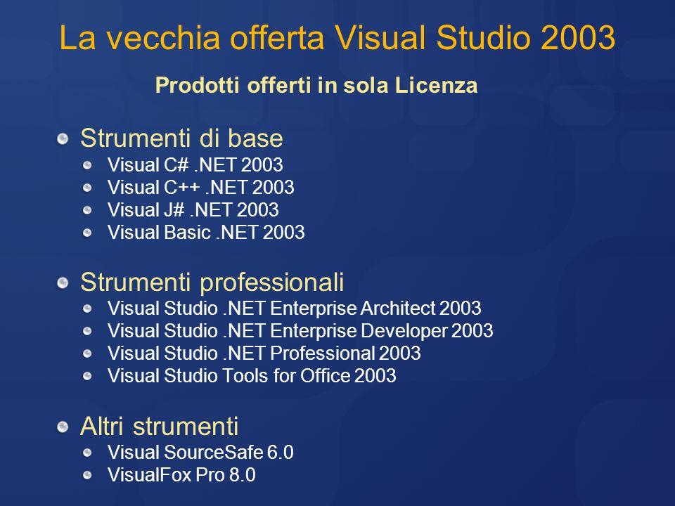 La vecchia offerta Visual Studio 2003 MSDN Universal Licenza: Visual Studio Enterprise Architect Software Assurance: diritto di aggiornamento + altri benefici (*) MSDN Enterprise Licenza: Visual Studio Enterprise Developer Software Assurance: diritto di aggiornamento + altri benefici (*) MSDN Professional Licenza: Visual Studio Professional Software Assurance: diritto di aggiornamento + altri benefici (*) MSDN Operating System MSDN Library (*) Riferimento Tabella dei benefici vecchi abbonamenti MSDN nella prossima slide Prodotti offerti in Licenza + Software Assurance