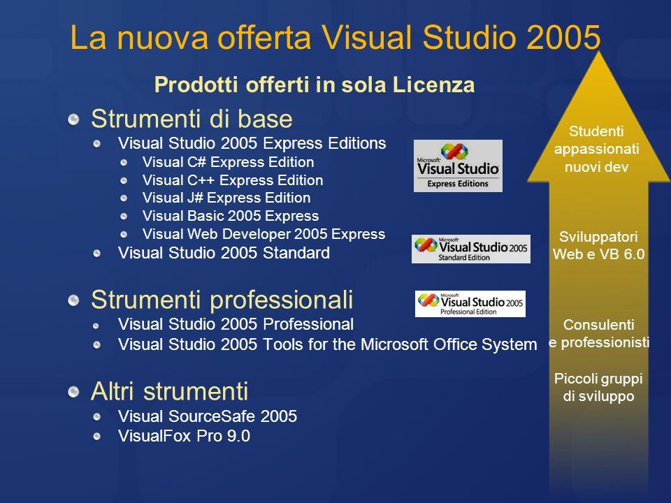 Partner-Only Offering Chi ne ha diritto Solo gli ISV Empower, MSPP Certified, Gold partners.