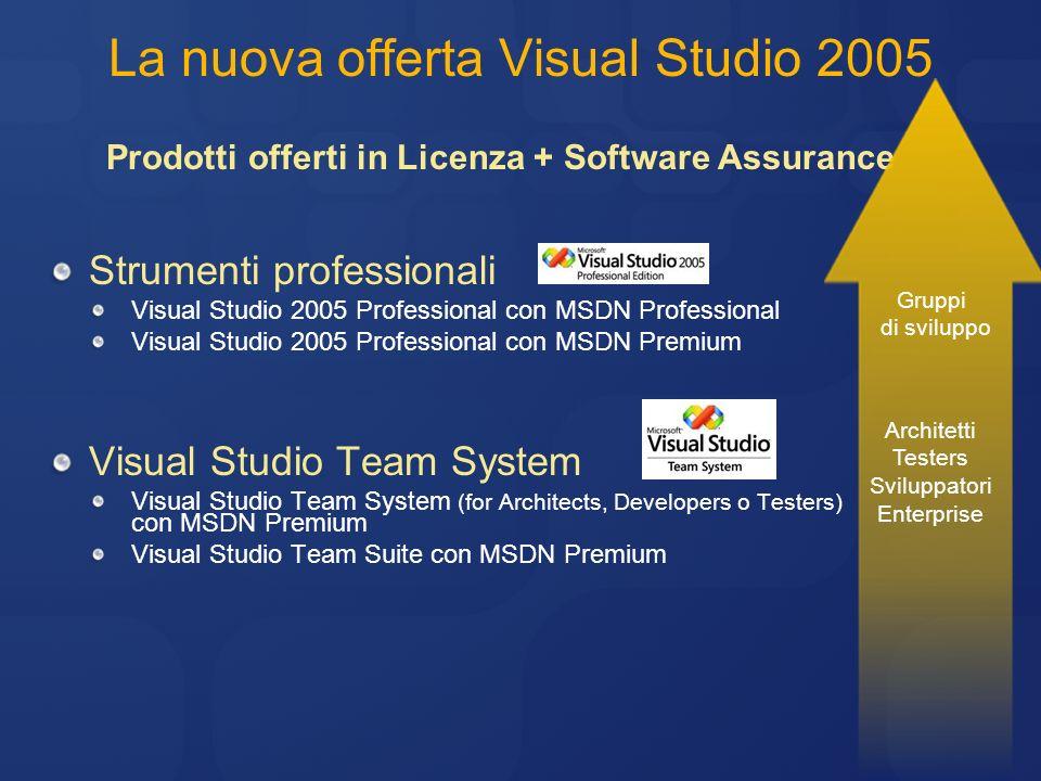 La nuova offerta Visual Studio 2005 Strumenti professionali Visual Studio 2005 Professional con MSDN Professional Visual Studio 2005 Professional con