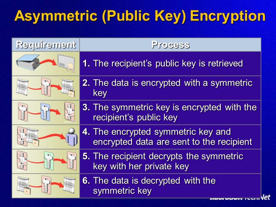 Asymmetric (Public Key) Encryption RequirementProcess 1.The recipients public key is retrieved 2.The data is encrypted with a symmetric key 3.The symm