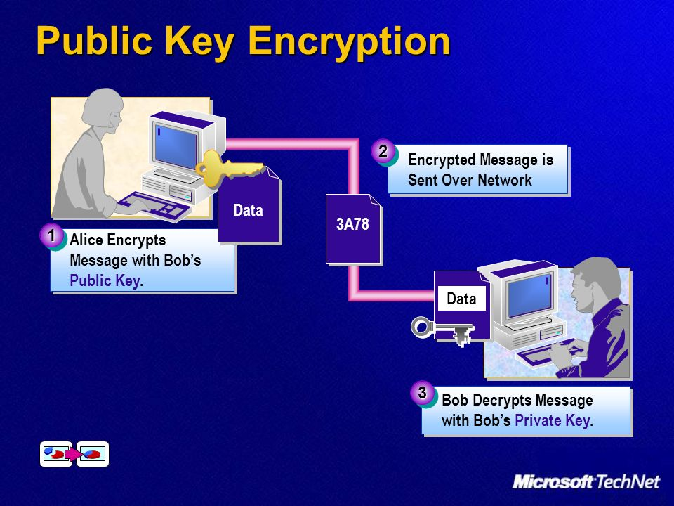 Public Key Encryption Encrypted Message is Sent Over Network 22 3A78 Alice Encrypts Message with Bobs Public Key. 11 Data 3A78 Bob Decrypts Message wi