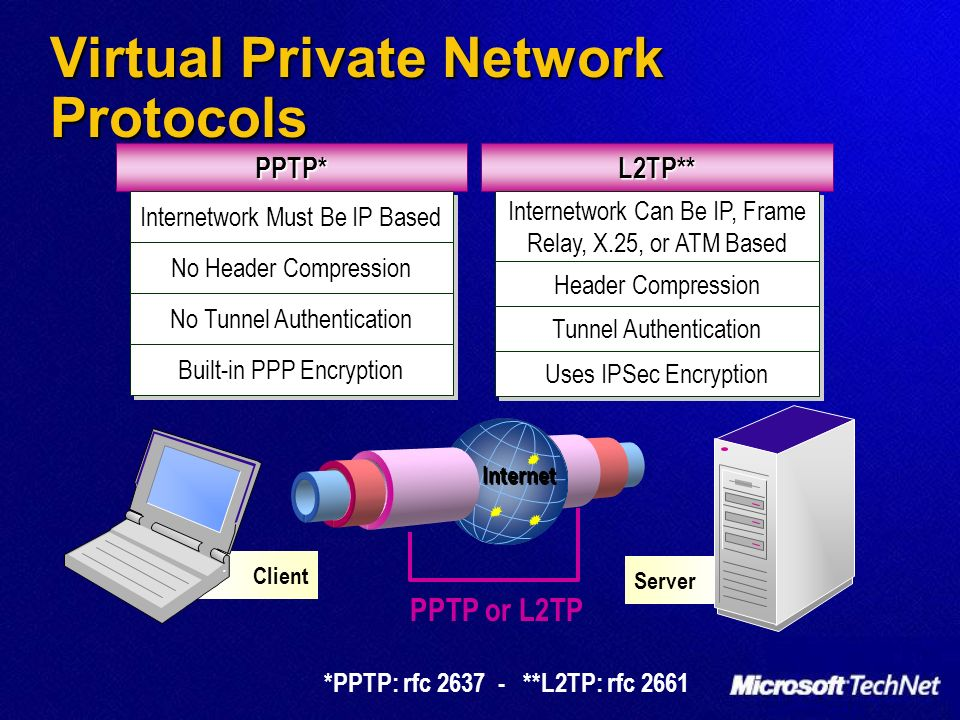 Virtual Private Network Protocols Client Server PPTP* Internetwork Must Be IP Based No Header Compression No Tunnel Authentication Built-in PPP Encryp