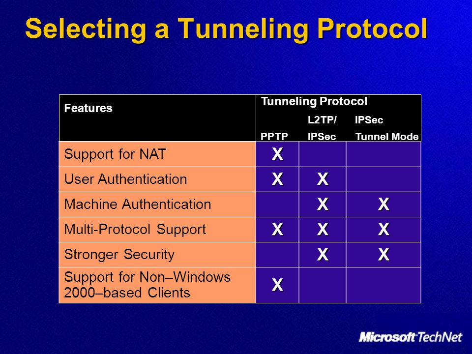 Selecting a Tunneling Protocol FeaturesFeatures Tunneling Protocol L2TP/IPSec PPTPIPSecTunnel Mode Support for NATX User AuthenticationXX Machine Auth
