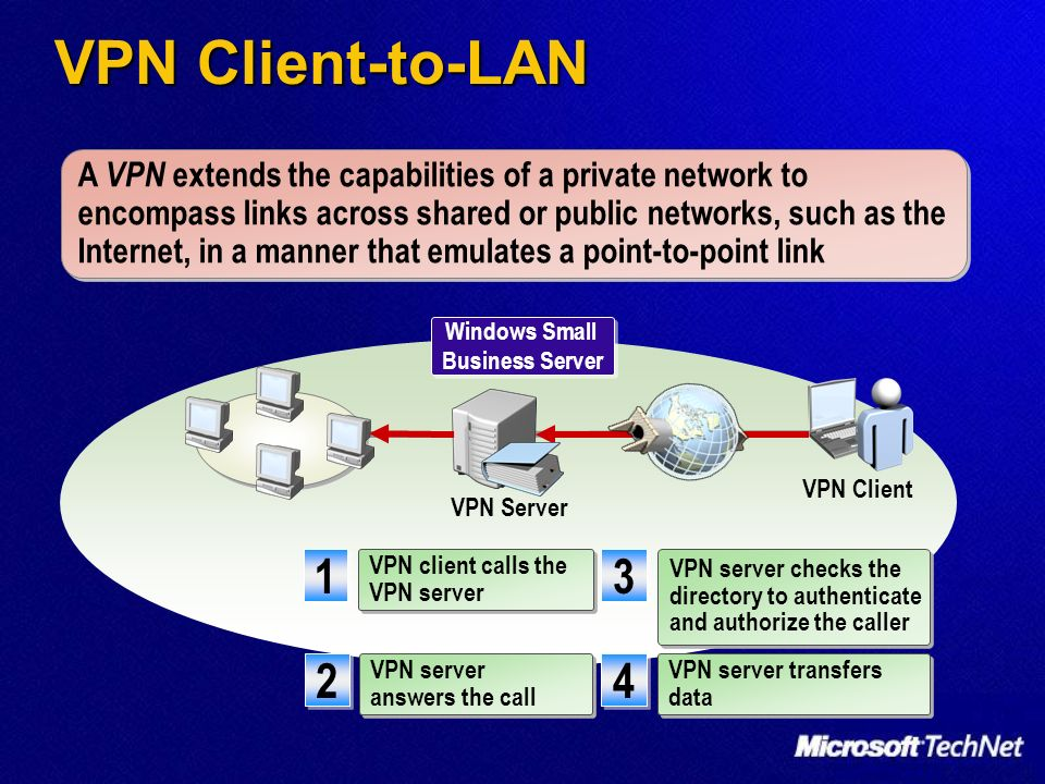 VPN Client-to-LAN VPN Client A VPN extends the capabilities of a private network to encompass links across shared or public networks, such as the Inte