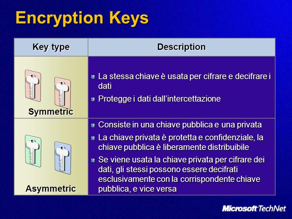 VPN a confronto: LAN-to-LAN prevede lutilizzo di apparati/server che gestiscono la comunicazione vpn e fanno da gateway tra le due reti prevede lutilizzo di apparati/server che gestiscono la comunicazione vpn e fanno da gateway tra le due reti encryption applicata solo nelle comunicazioni tra i gateway (tunnel- endpoint) encryption applicata solo nelle comunicazioni tra i gateway (tunnel- endpoint) encryption simmetrica di tipo Shared-Key encryption simmetrica di tipo Shared-Key IP Addressing progettare IP Addressing progettare