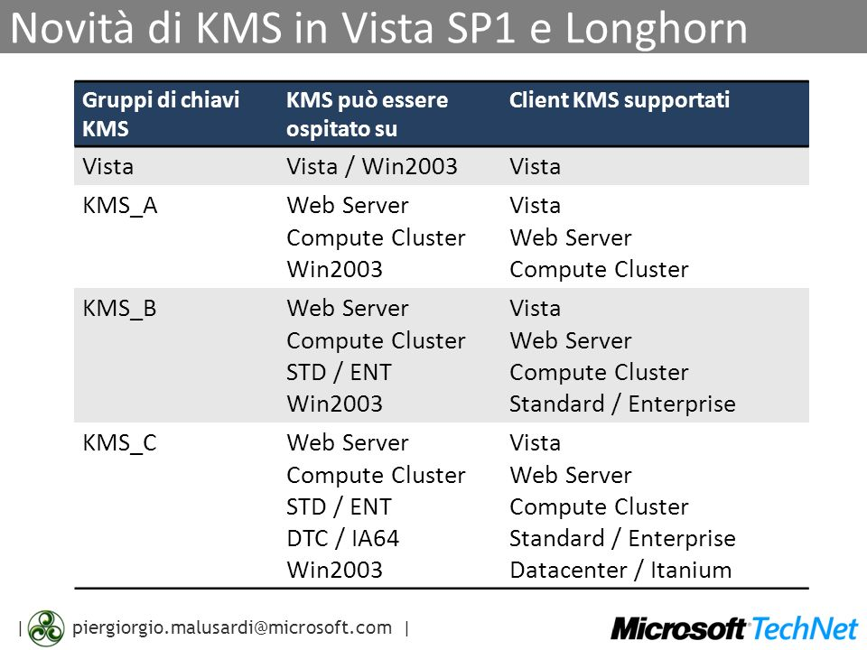 | | Novità di KMS in Vista SP1 e Longhorn Gruppi di chiavi KMS KMS può essere ospitato su Client KMS supportati VistaVista / Win2003Vista KMS_AWeb Server Compute Cluster Win2003 Vista Web Server Compute Cluster KMS_BWeb Server Compute Cluster STD / ENT Win2003 Vista Web Server Compute Cluster Standard / Enterprise KMS_CWeb Server Compute Cluster STD / ENT DTC / IA64 Win2003 Vista Web Server Compute Cluster Standard / Enterprise Datacenter / Itanium