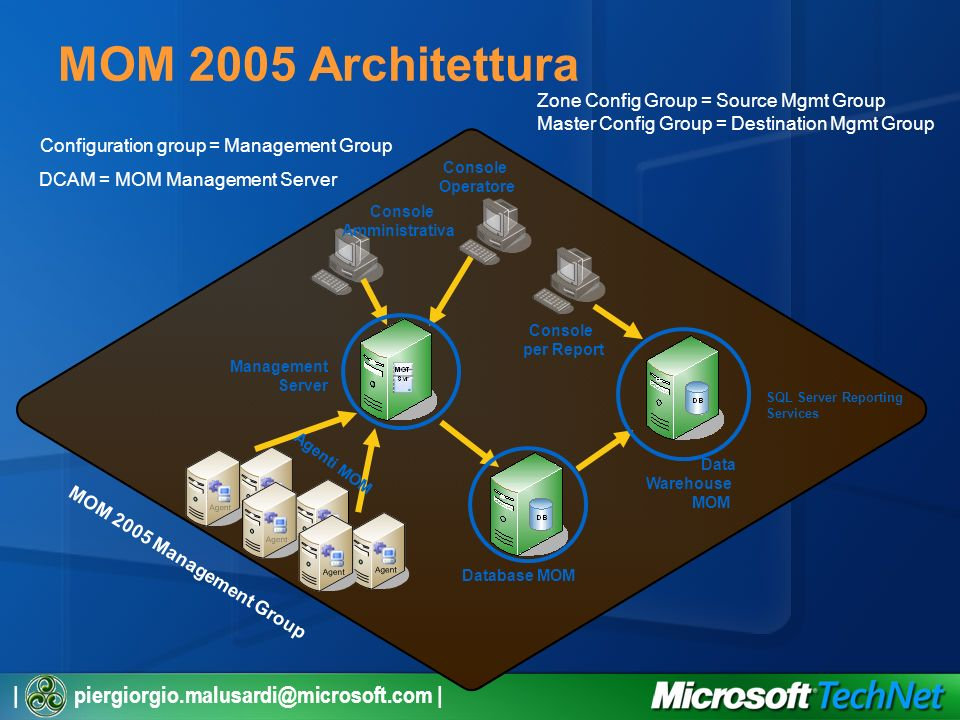 | piergiorgio.malusardi@microsoft.com | MOM 2005 Architettura Management Server Database MOM Data Warehouse MOM Console per Report Console Operatore Console Amministrativa Agenti MOM MOM 2005 Management Group Configuration group = Management Group DCAM = MOM Management Server Zone Config Group = Source Mgmt Group Master Config Group = Destination Mgmt Group SQL Server Reporting Services