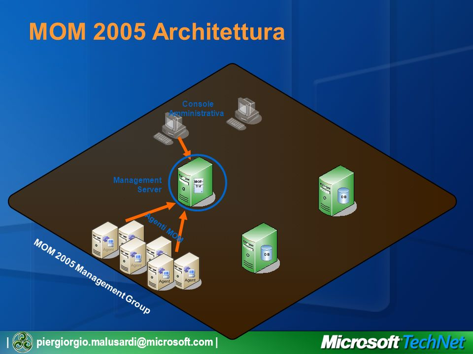| piergiorgio.malusardi@microsoft.com | MOM 2005 Architettura Management Server Console Amministrativa Agenti MOM MOM 2005 Management Group
