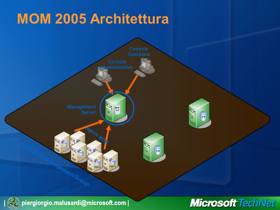 | piergiorgio.malusardi@microsoft.com | MOM 2005 Architettura Management Server Console Operatore Console Amministrativa Agenti MOM MOM 2005 Management Group
