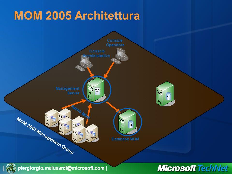 | piergiorgio.malusardi@microsoft.com | MOM 2005 Architettura Management Server Database MOM Data Warehouse MOM Console Operatore Console Amministrativa Agenti MOM MOM 2005 Management Group SQL Server Reporting Services