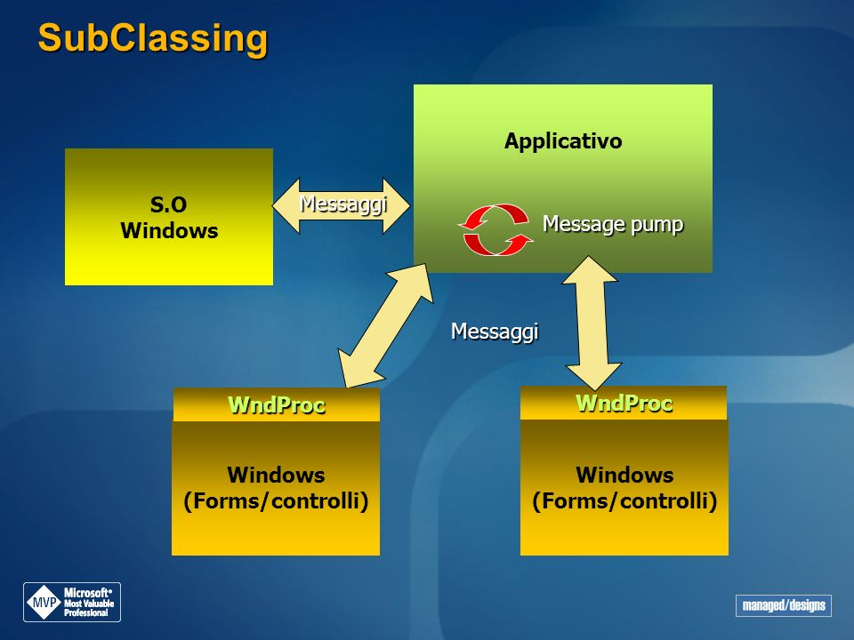 SubClassing S.O Windows Messaggi Applicativo Windows (Forms/controlli) Messaggi WndProc WndProc Message pump