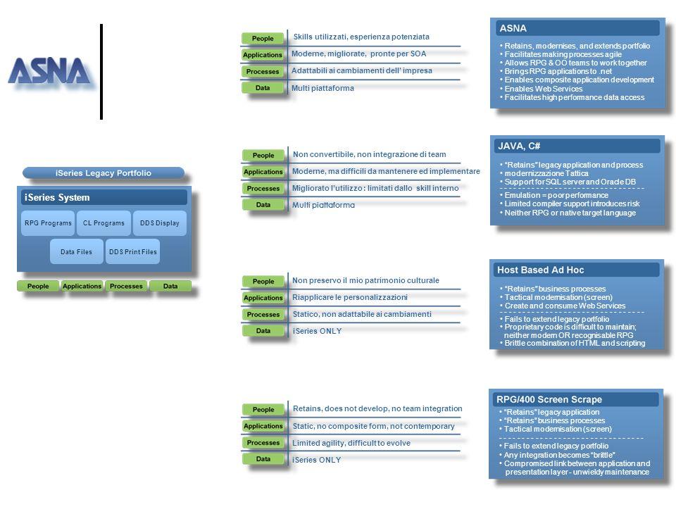 Quale percorso applicativo? ] ASNA Visual RPG.NET e MONARCH Permettono la conversione morbida delle risorse RPG Team di sviluppo unico ed integrato Ma